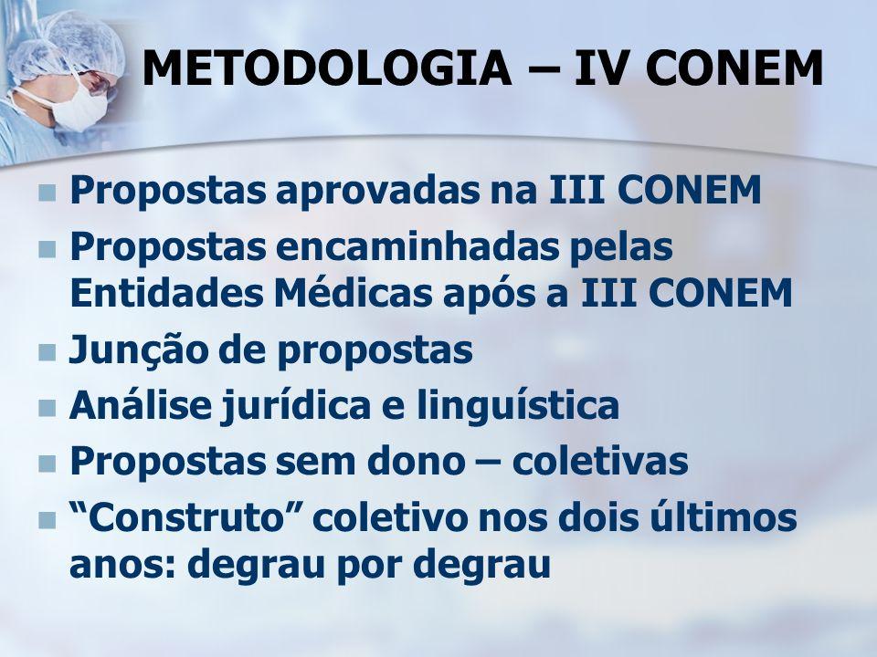 METODOLOGIA – IV CONEM Propostas aprovadas na III CONEM