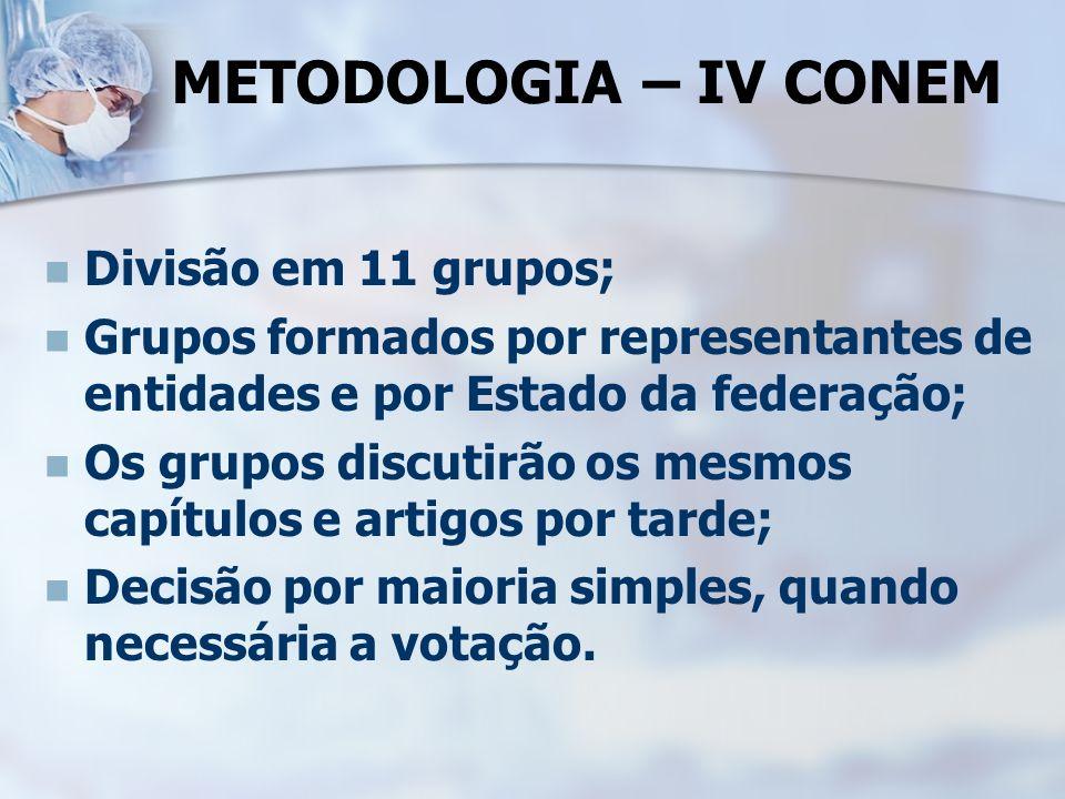METODOLOGIA – IV CONEM Divisão em 11 grupos;