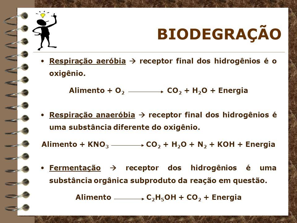 BIODEGRAÇÃO Respiração aeróbia  receptor final dos hidrogênios é o oxigênio. Alimento + O2 CO2 + H2O + Energia.