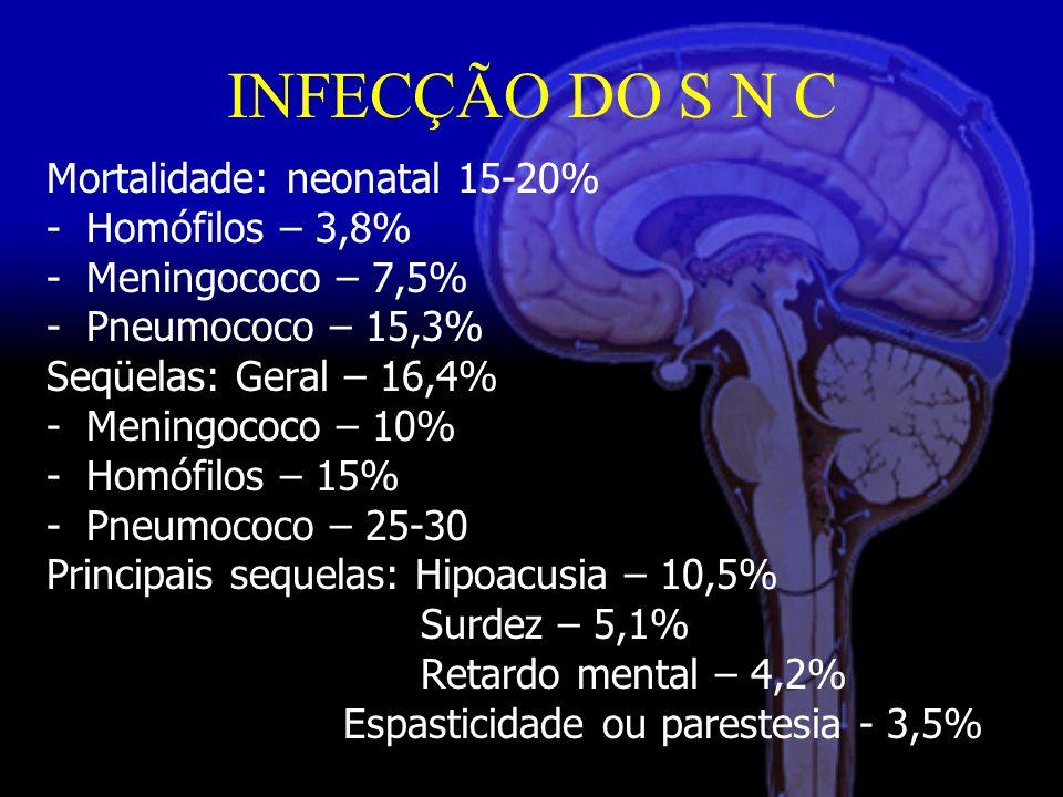 INFECÇÃO DO S N C Mortalidade: neonatal 15-20% Homófilos – 3,8%