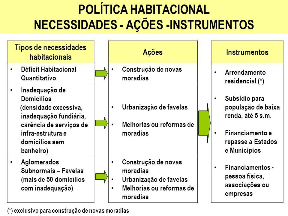 POLÍTICA HABITACIONAL NECESSIDADES - AÇÕES -INSTRUMENTOS