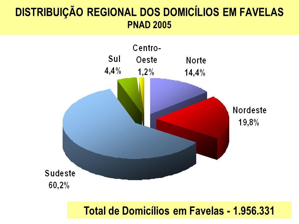 DISTRIBUIÇÃO REGIONAL DOS DOMICÍLIOS EM FAVELAS PNAD 2005