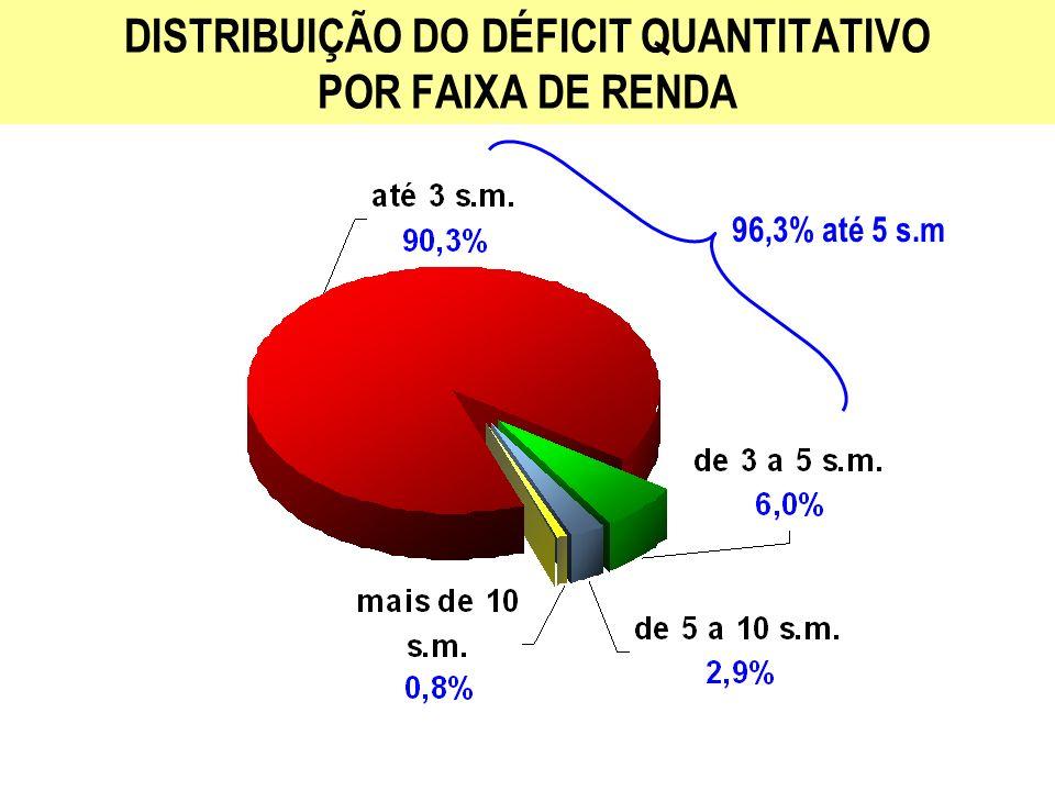 DISTRIBUIÇÃO DO DÉFICIT QUANTITATIVO POR FAIXA DE RENDA