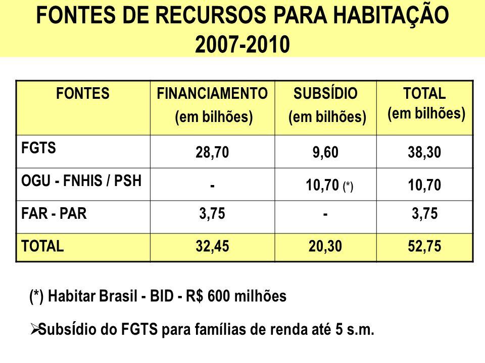 FONTES DE RECURSOS PARA HABITAÇÃO 2007-2010