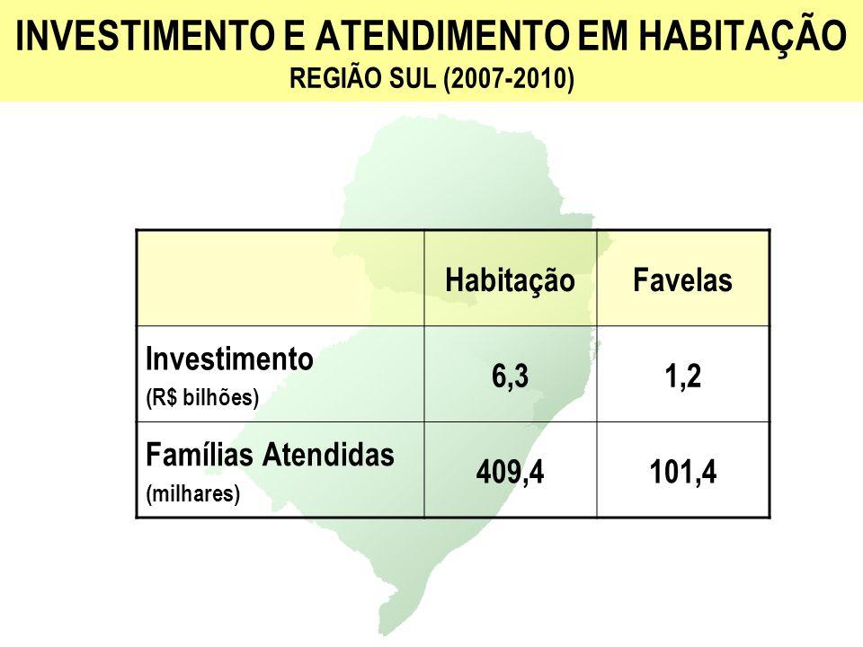 INVESTIMENTO E ATENDIMENTO EM HABITAÇÃO REGIÃO SUL (2007-2010)