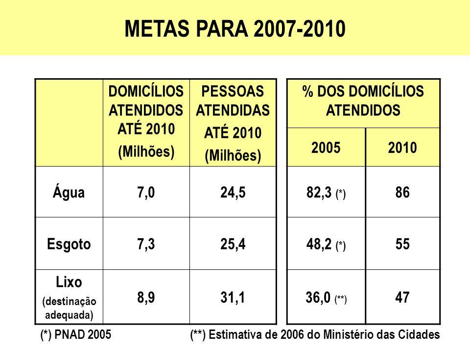 METAS PARA 2007-2010 DOMICÍLIOS ATENDIDOS ATÉ 2010 (Milhões)