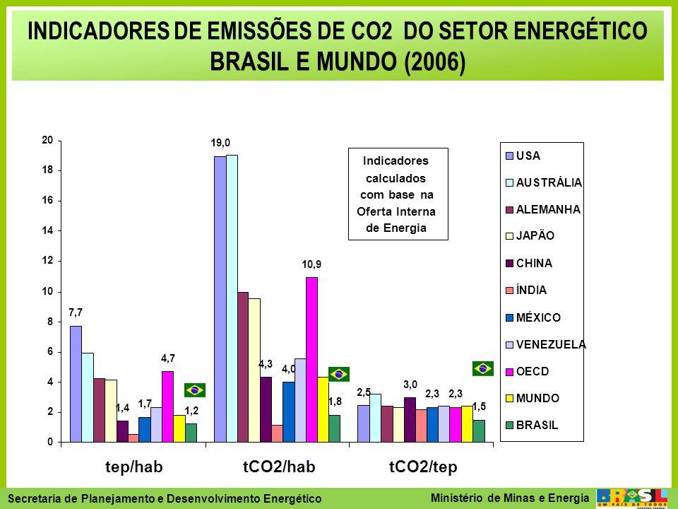 INDICADORES DE EMISSÕES DE CO2 DO SETOR ENERGÉTICO