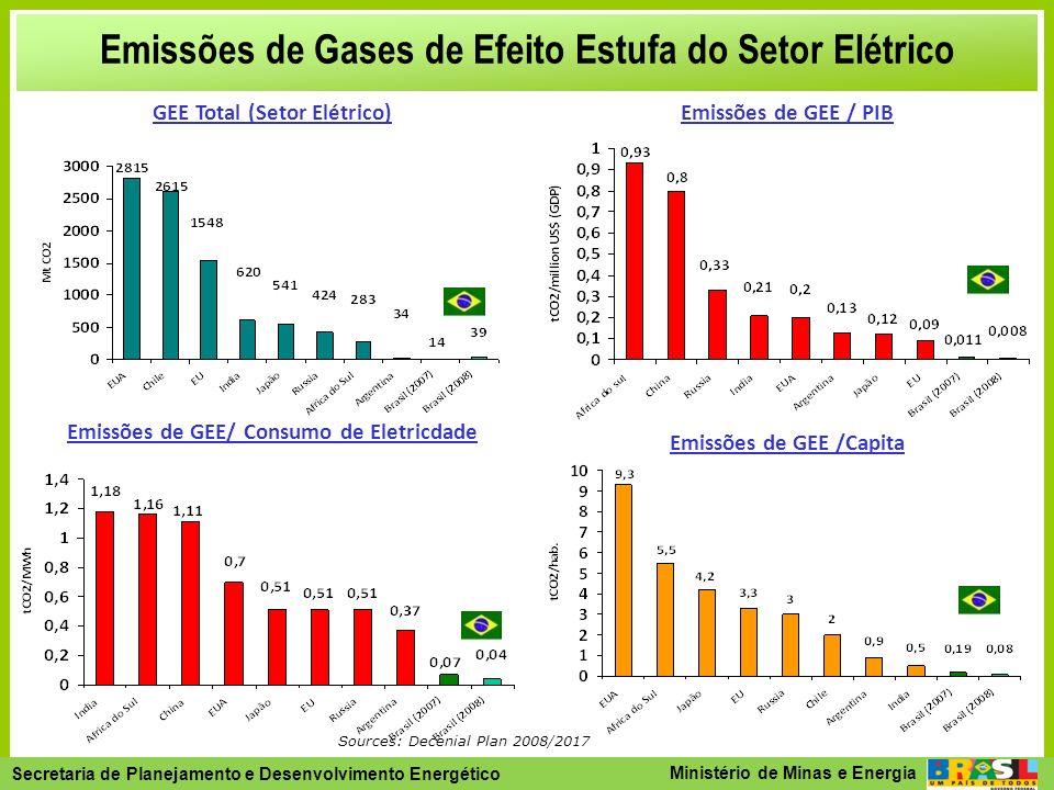 Emissões de Gases de Efeito Estufa do Setor Elétrico