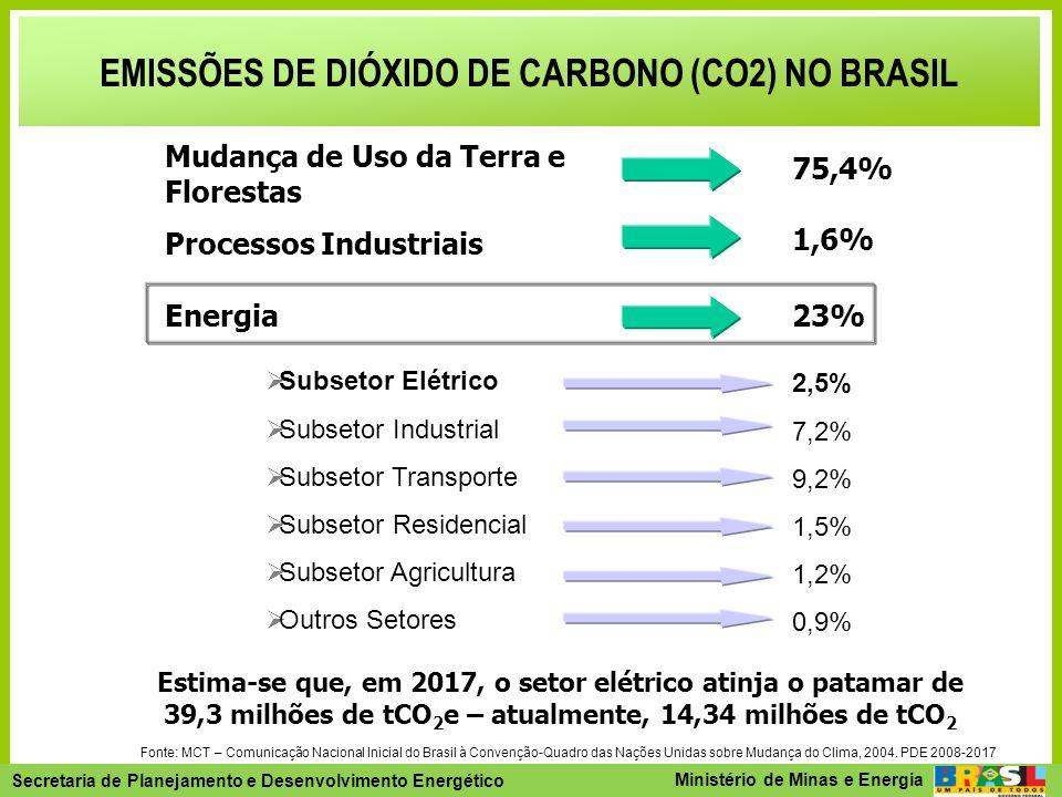 EMISSÕES DE DIÓXIDO DE CARBONO (CO2) NO BRASIL