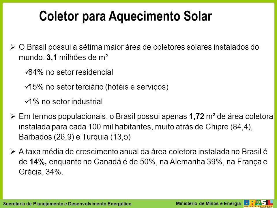 Coletor para Aquecimento Solar