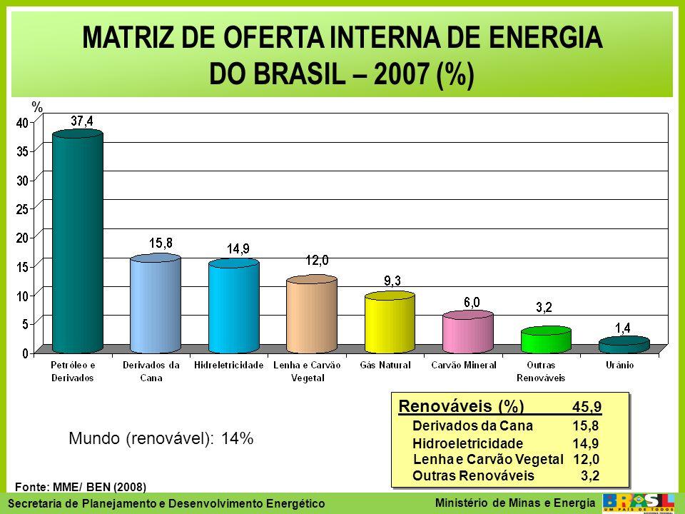 MATRIZ DE OFERTA INTERNA DE ENERGIA