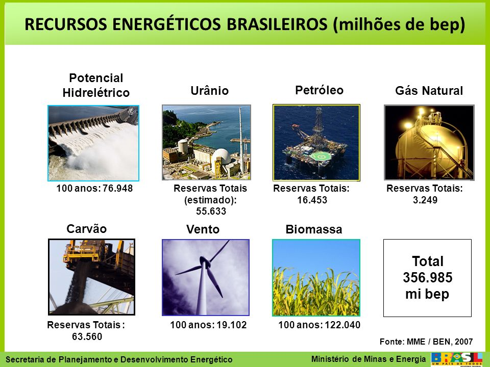 RECURSOS ENERGÉTICOS BRASILEIROS (milhões de bep)