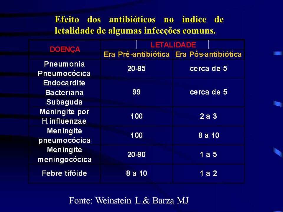 Efeito dos antibióticos no índice de letalidade de algumas infecções comuns.
