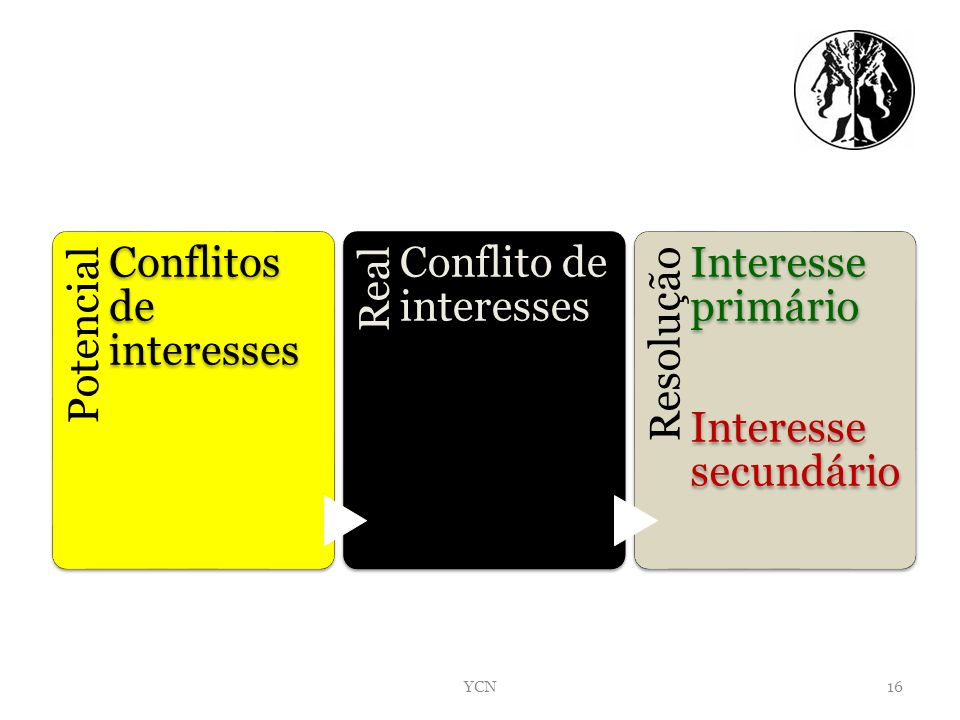 YCN Potencial Conflitos de interesses Real Conflito de interesses