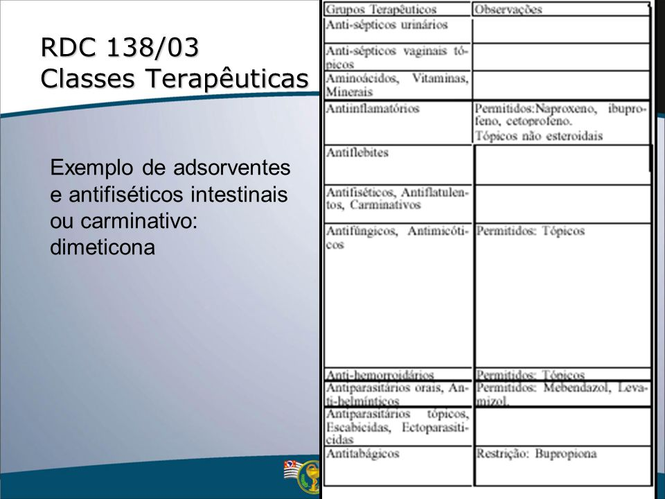 RDC 138/03 Classes Terapêuticas