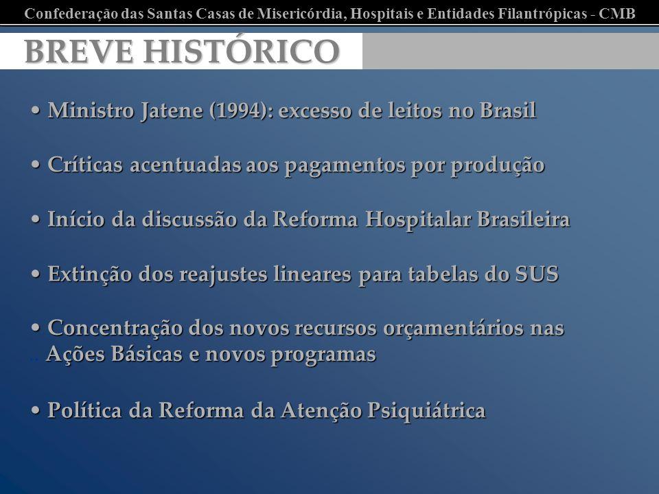 BREVE HISTÓRICO Ministro Jatene (1994): excesso de leitos no Brasil