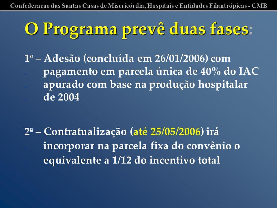 O Programa prevê duas fases: 1ª – Adesão (concluída em 26/01/2006) com
