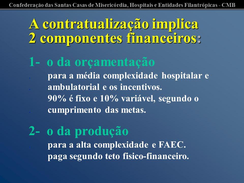 A contratualização implica 2 componentes financeiros: