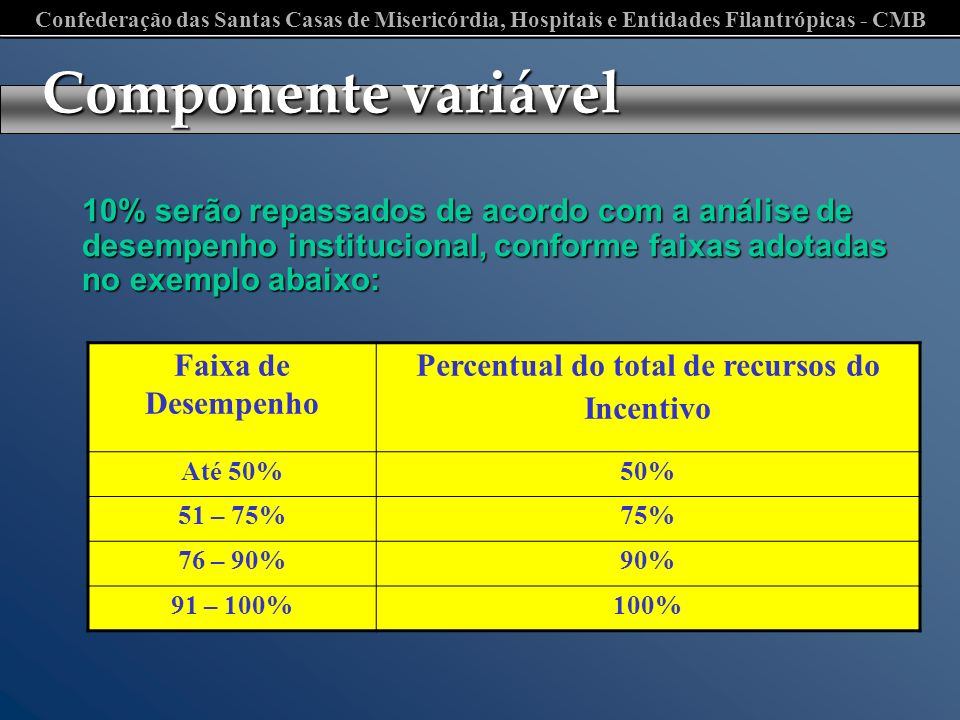 Percentual do total de recursos do Incentivo