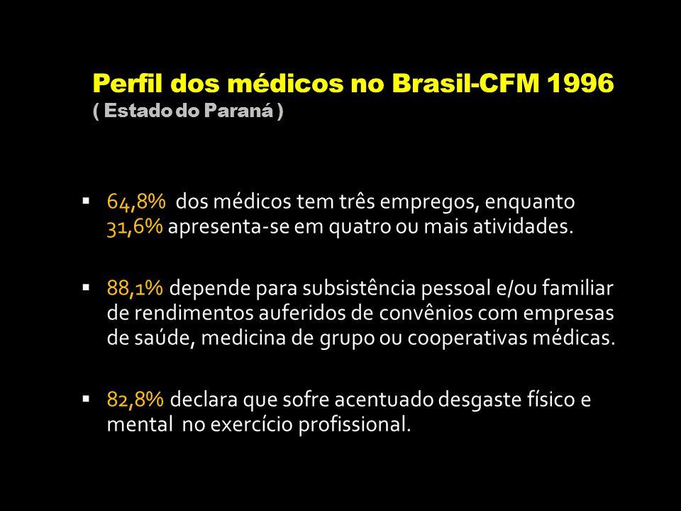 Perfil dos médicos no Brasil-CFM 1996 ( Estado do Paraná )