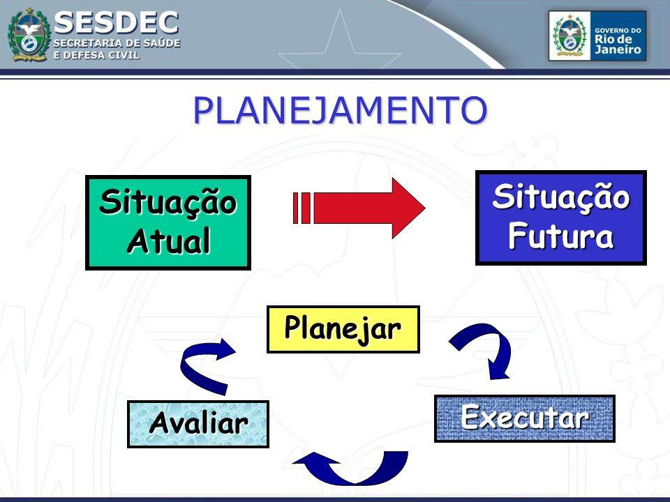 PLANEJAMENTO Situação Futura Situação Atual Planejar Executar Avaliar