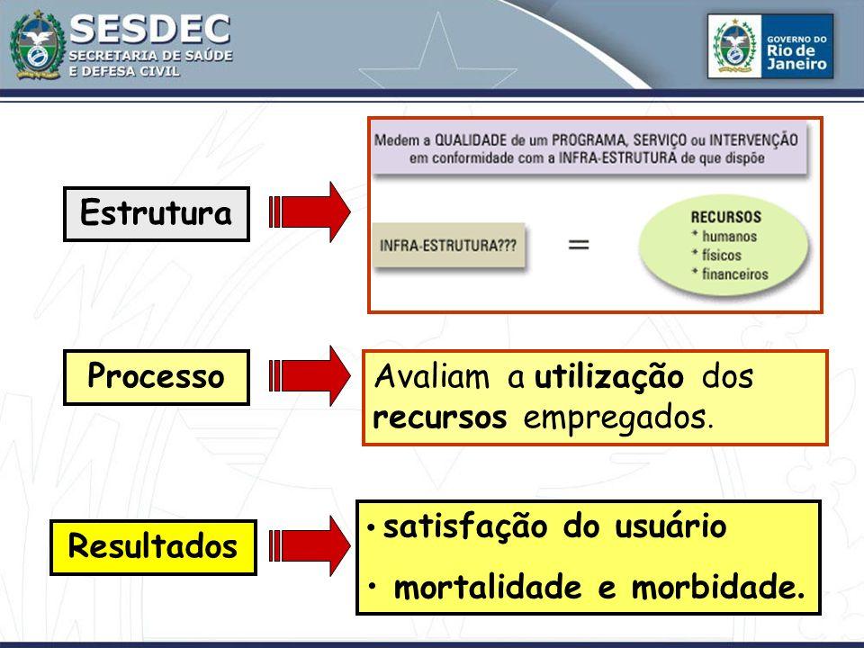 Estrutura Processo Resultados