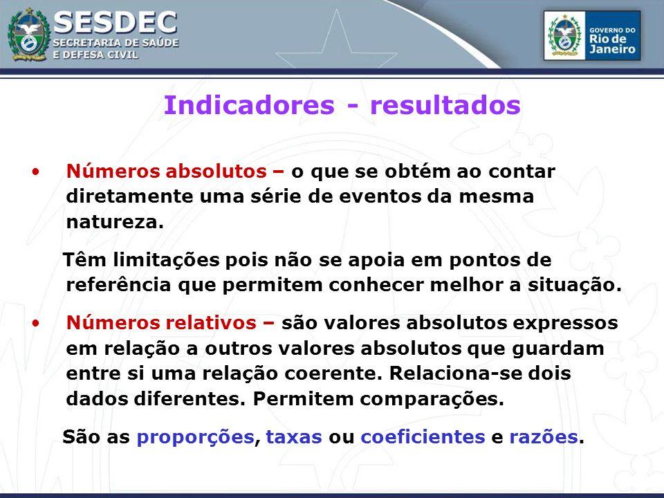 Indicadores - resultados