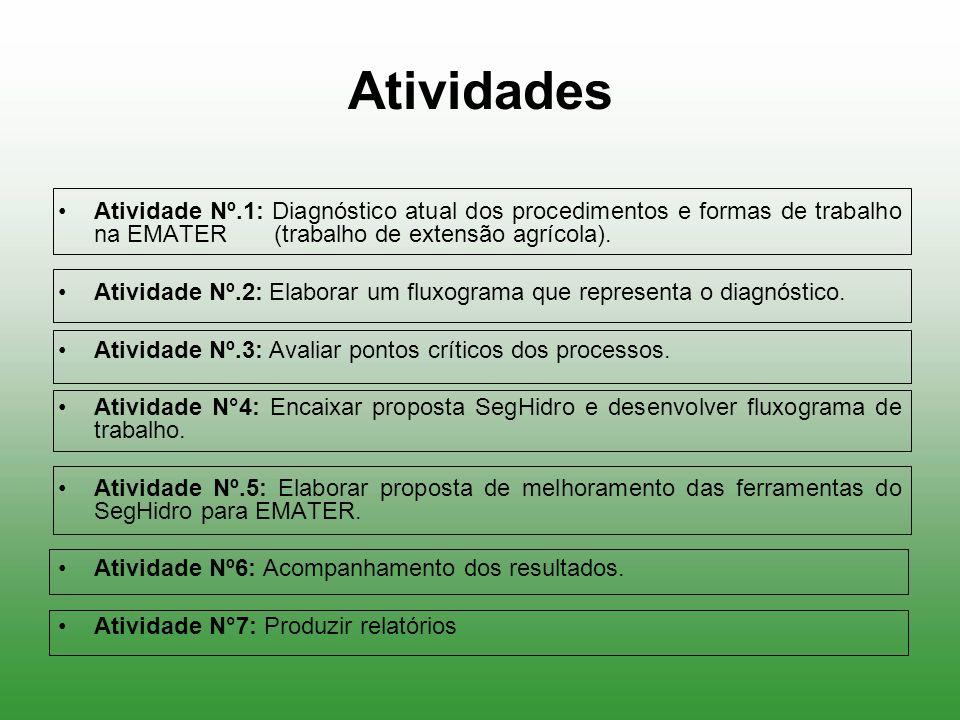Atividades Atividade Nº.1: Diagnóstico atual dos procedimentos e formas de trabalho na EMATER (trabalho de extensão agrícola).