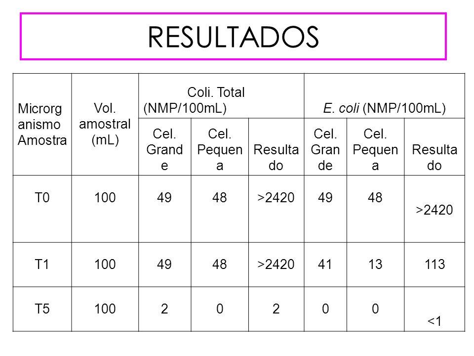 RESULTADOS Microrganismo Amostra Vol. amostral (mL)