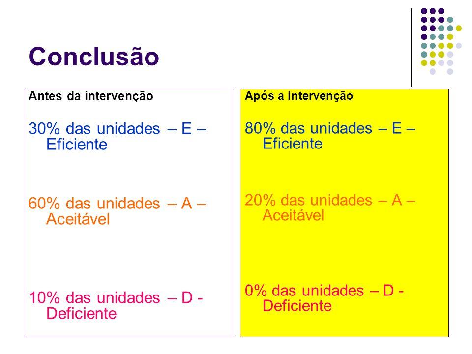 Conclusão 30% das unidades – E – Eficiente