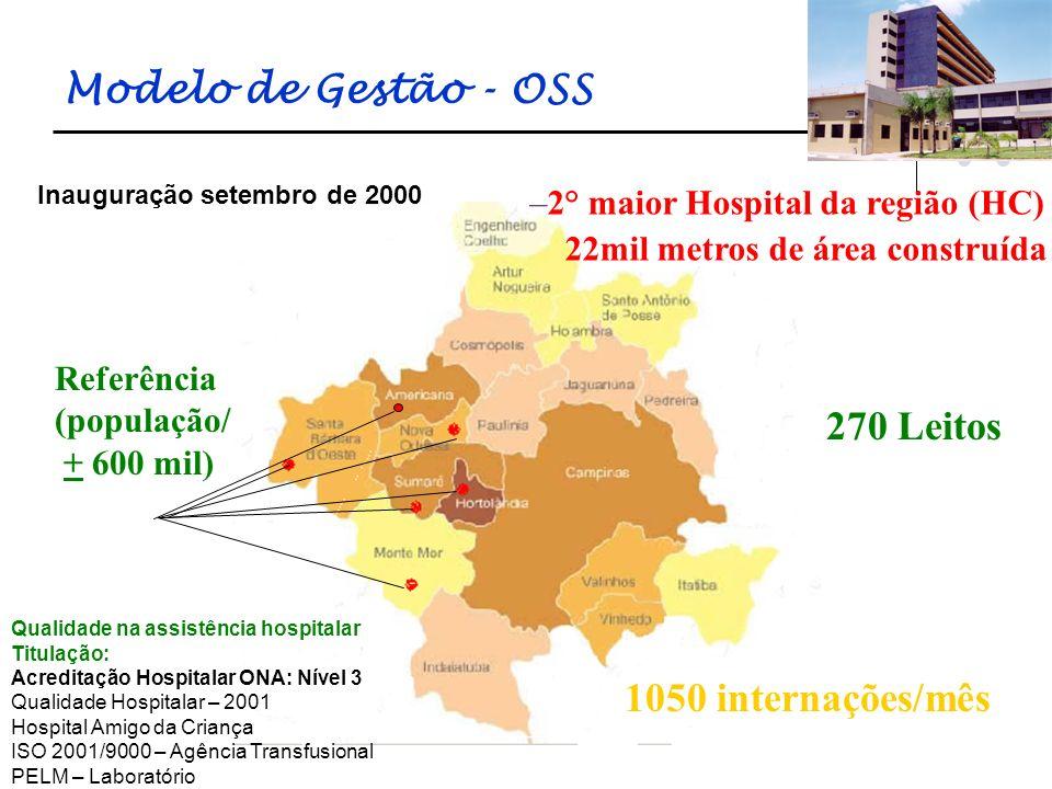 Modelo de Gestão - OSS 270 Leitos 1050 internações/mês