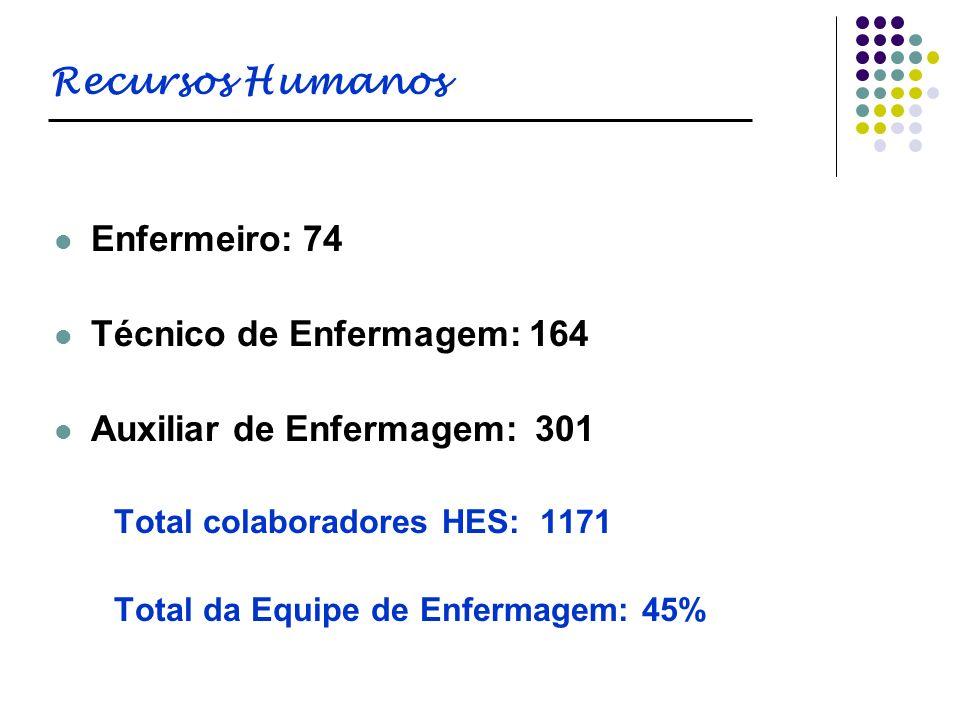 Recursos Humanos Enfermeiro: 74 Técnico de Enfermagem: 164