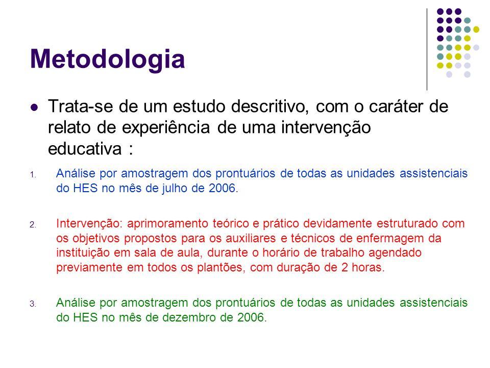 Metodologia Trata-se de um estudo descritivo, com o caráter de relato de experiência de uma intervenção educativa :