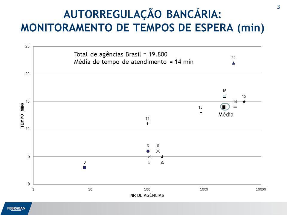 AUTORREGULAÇÃO BANCÁRIA: MONITORAMENTO DE TEMPOS DE ESPERA (min)
