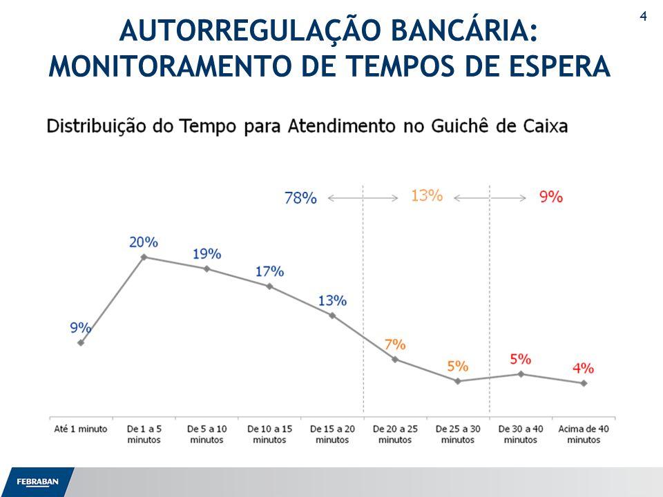AUTORREGULAÇÃO BANCÁRIA: MONITORAMENTO DE TEMPOS DE ESPERA