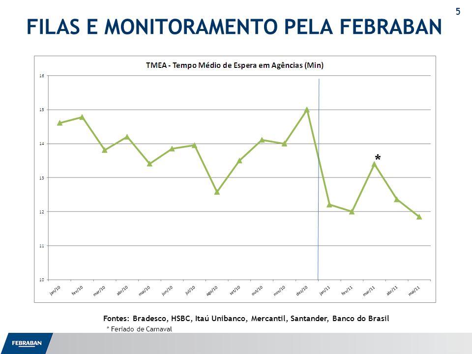 FILAS E MONITORAMENTO PELA FEBRABAN