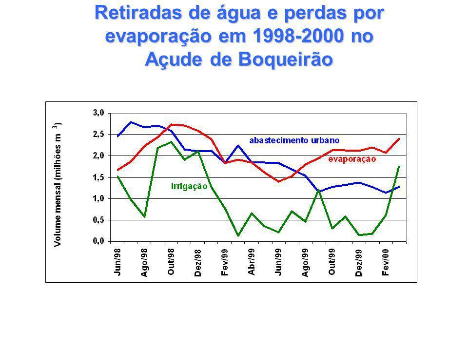 Retiradas de água e perdas por evaporação em 1998-2000 no Açude de Boqueirão