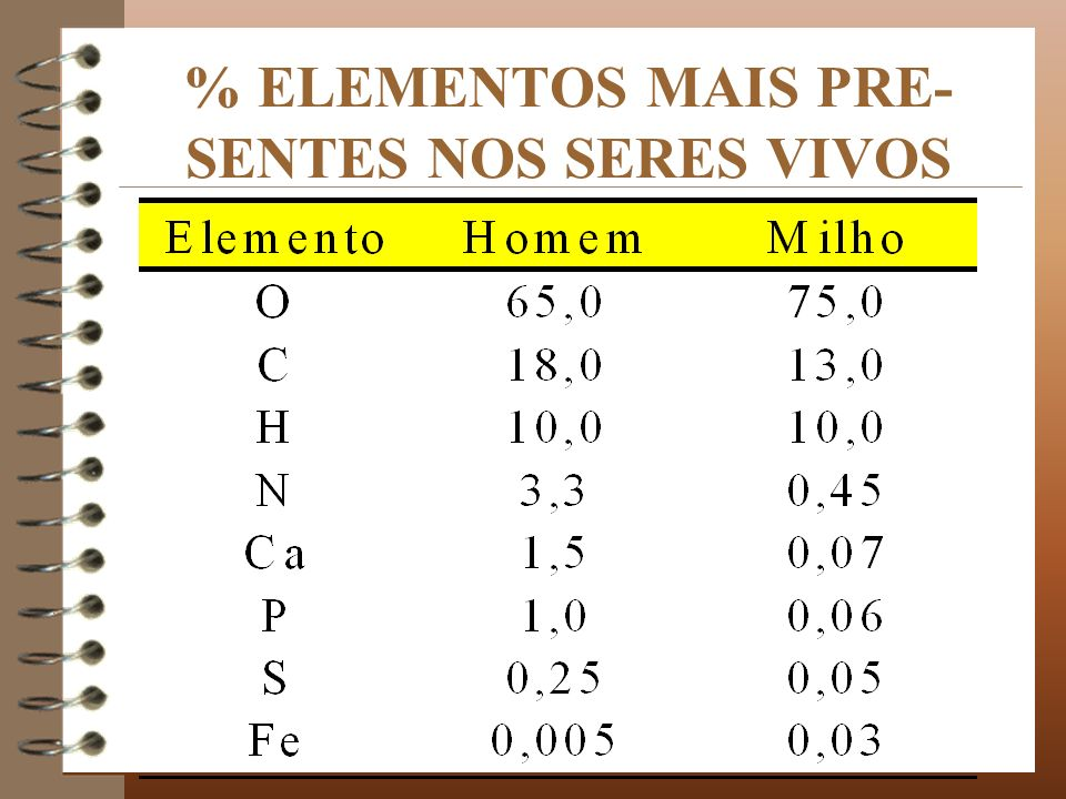 % ELEMENTOS MAIS PRE-SENTES NOS SERES VIVOS