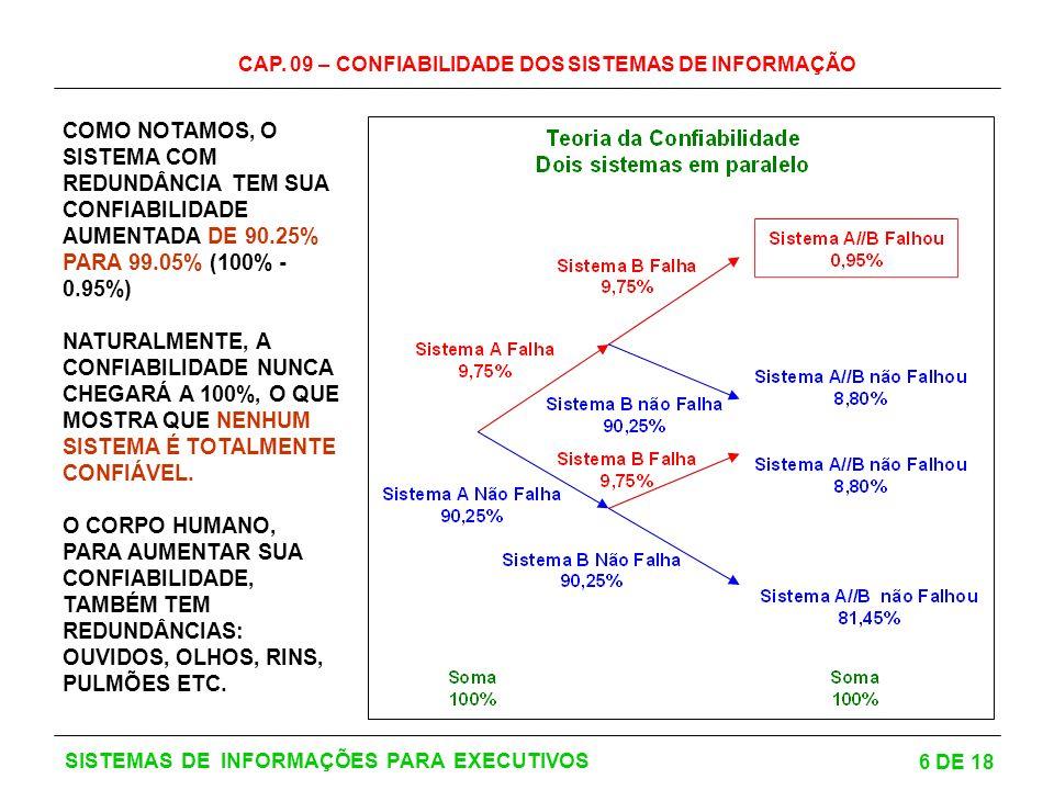 COMO NOTAMOS, O SISTEMA COM REDUNDÂNCIA TEM SUA CONFIABILIDADE AUMENTADA DE 90.25% PARA 99.05% (100% - 0.95%)