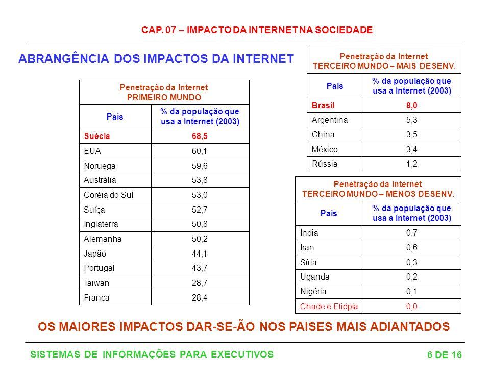 ABRANGÊNCIA DOS IMPACTOS DA INTERNET