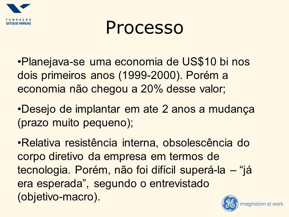Processo Planejava-se uma economia de US$10 bi nos dois primeiros anos (1999-2000). Porém a economia não chegou a 20% desse valor;