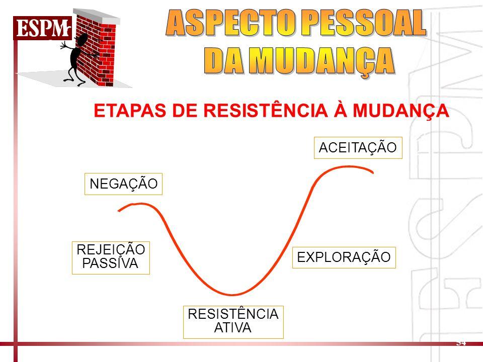 ASPECTO PESSOAL DA MUDANÇA