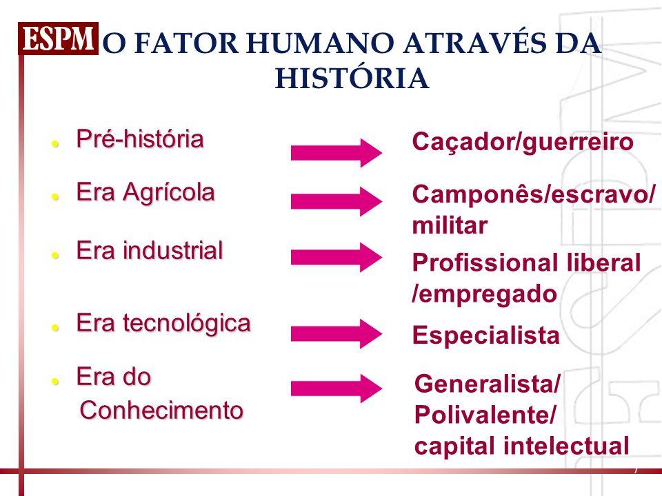 O FATOR HUMANO ATRAVÉS DA HISTÓRIA