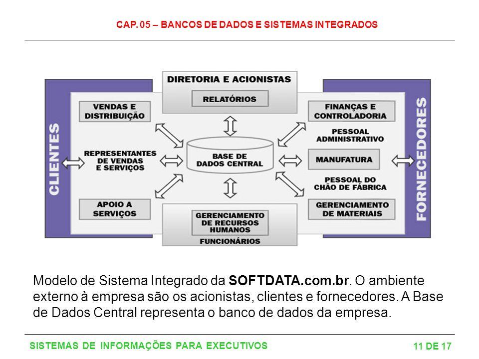 Modelo de Sistema Integrado da SOFTDATA. com. br