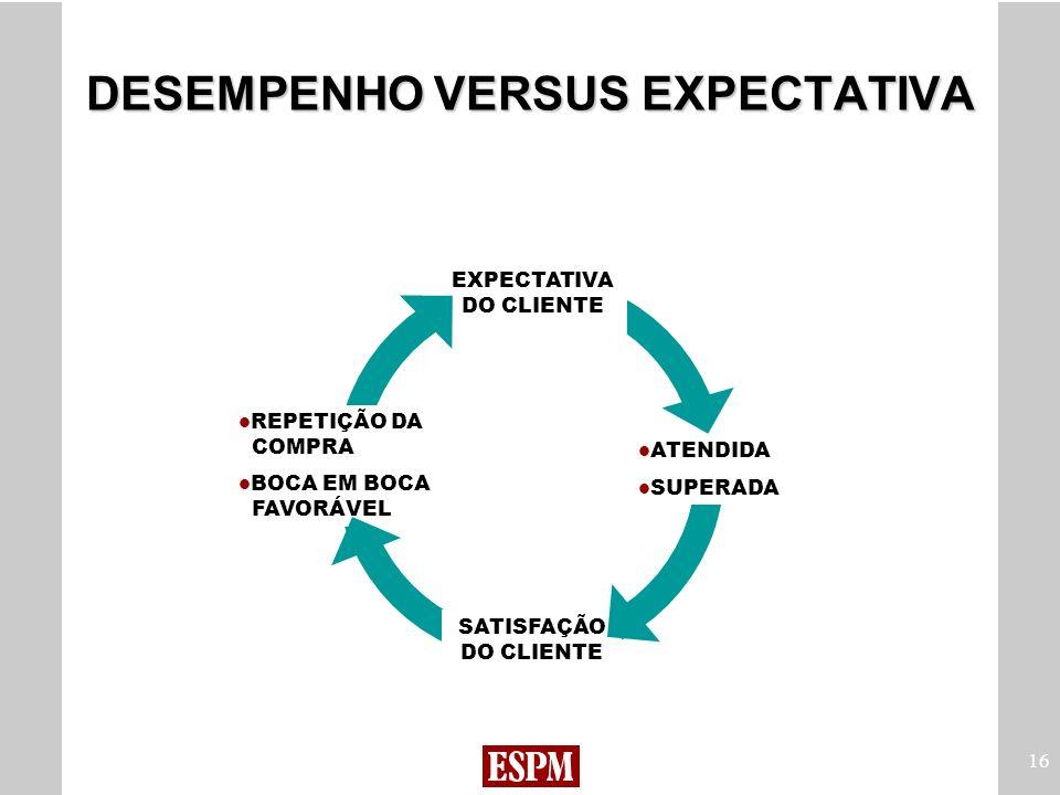 DESEMPENHO VERSUS EXPECTATIVA