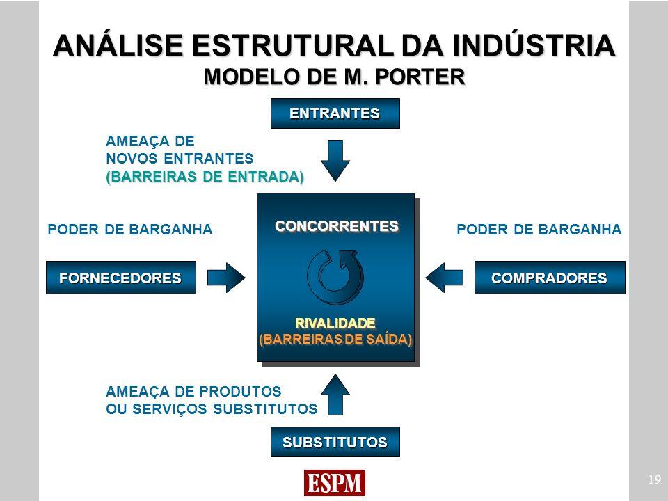 ANÁLISE ESTRUTURAL DA INDÚSTRIA MODELO DE M. PORTER