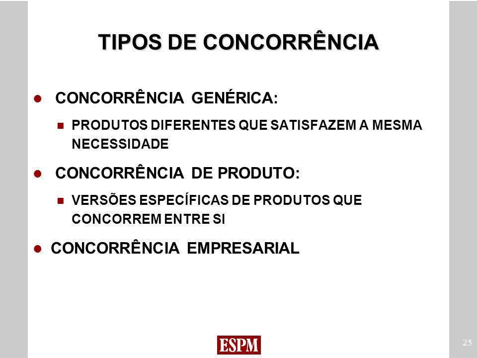 TIPOS DE CONCORRÊNCIA CONCORRÊNCIA GENÉRICA: CONCORRÊNCIA DE PRODUTO:
