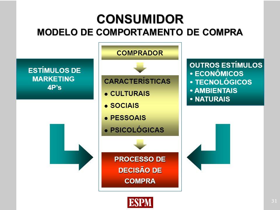 CONSUMIDOR MODELO DE COMPORTAMENTO DE COMPRA