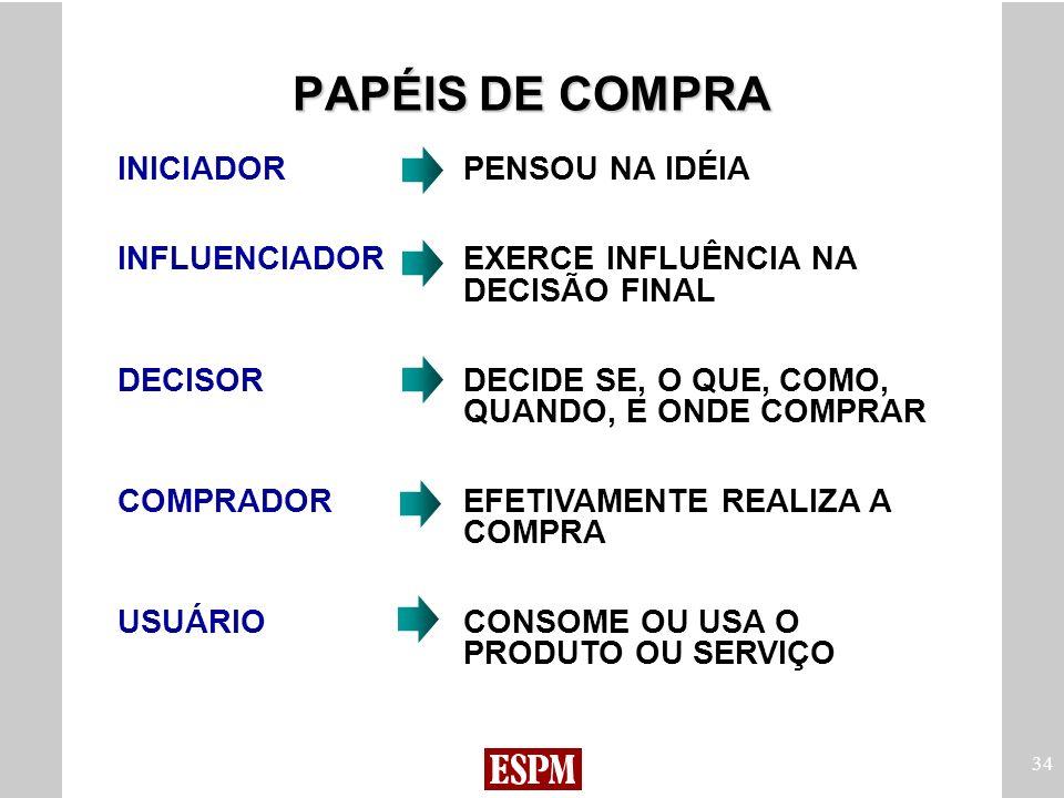 PAPÉIS DE COMPRA INICIADOR PENSOU NA IDÉIA