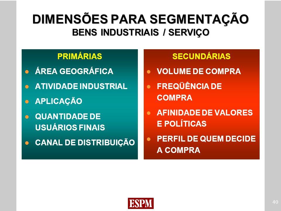 DIMENSÕES PARA SEGMENTAÇÃO BENS INDUSTRIAIS / SERVIÇO